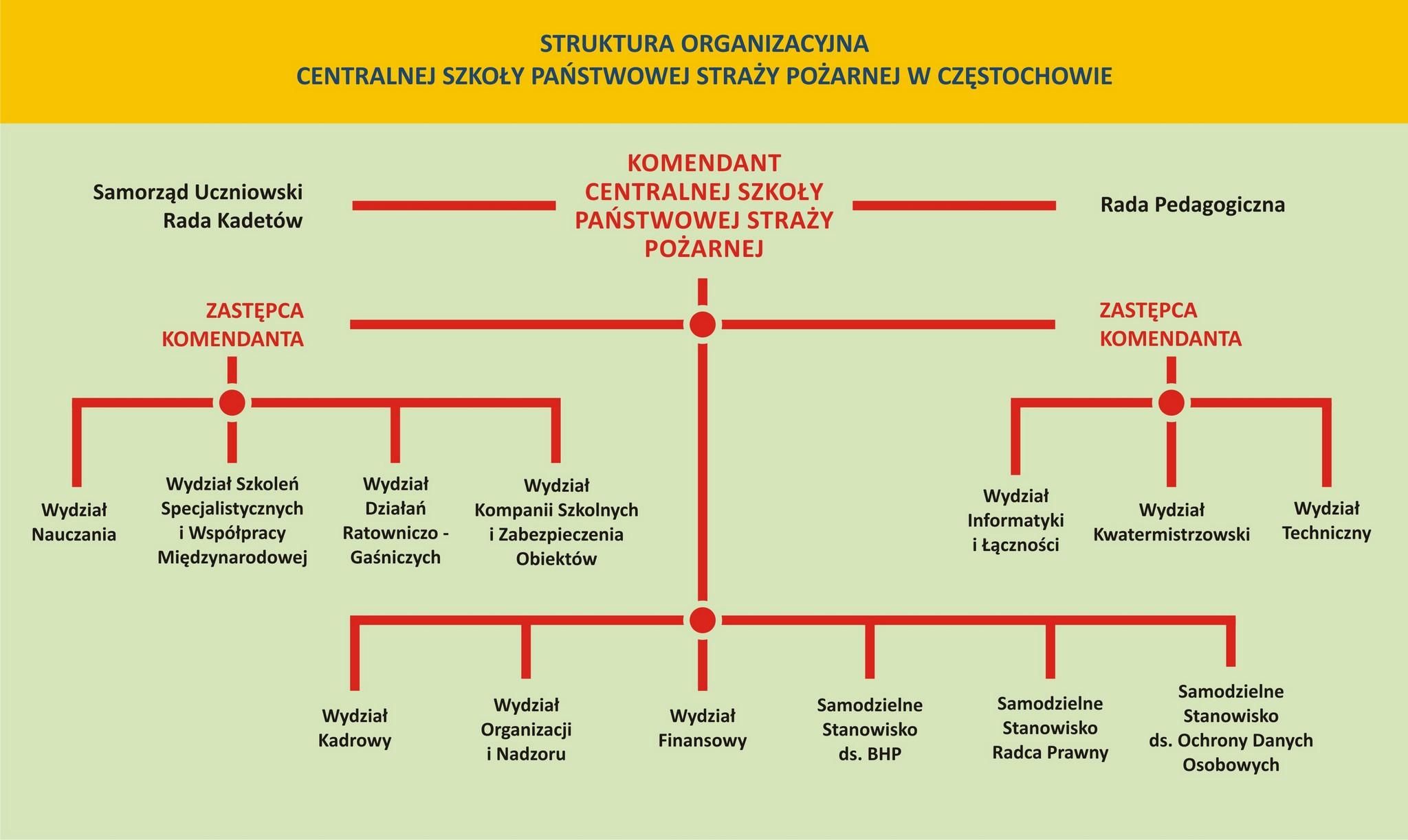 Struktura Centralnej Szkoły PSP